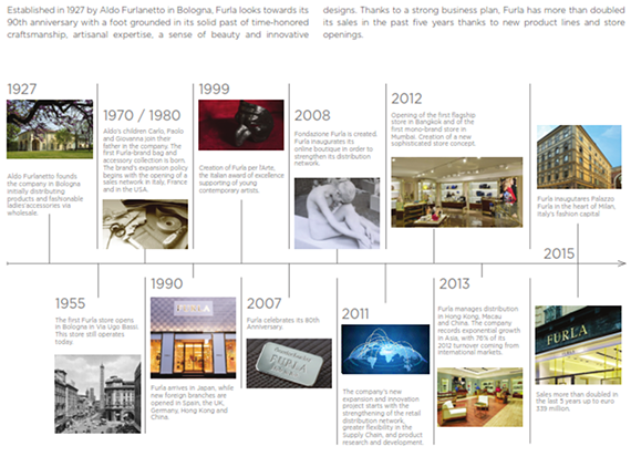 Furla 90th Anniversary (1)