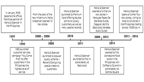 Marks & Spencer 20th Anniversary (2)